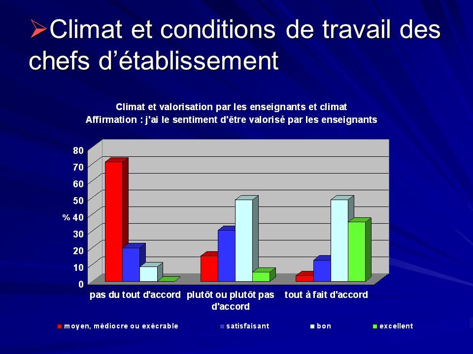 Climat et conditions de travail des chefs d'établissement