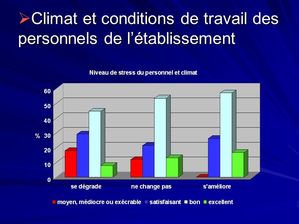 Climat et conditions de travail des personnels de l'établissement