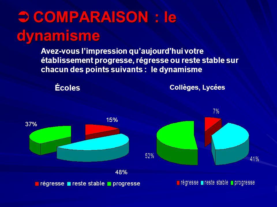 COMPARAISON : le dynamisme