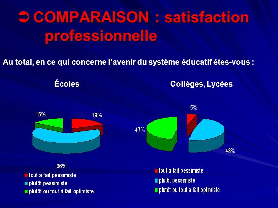 COMPARAISON : satisfaction professionnelle