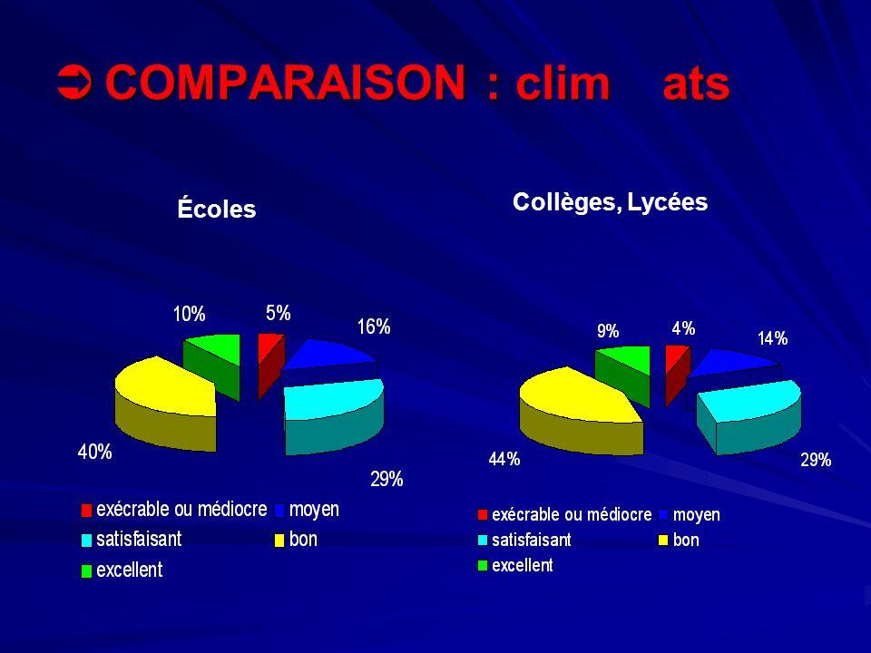 COMPARAISON : clim ats Collèges, Lycées Écoles