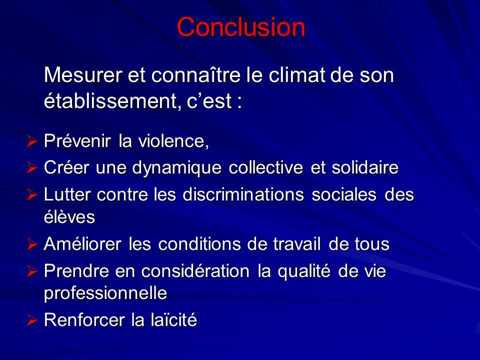 Conclusion Mesurer et connaître le climat de son établissement, c'est : Prévenir la violence, Créer une dynamique collective et solidaire.