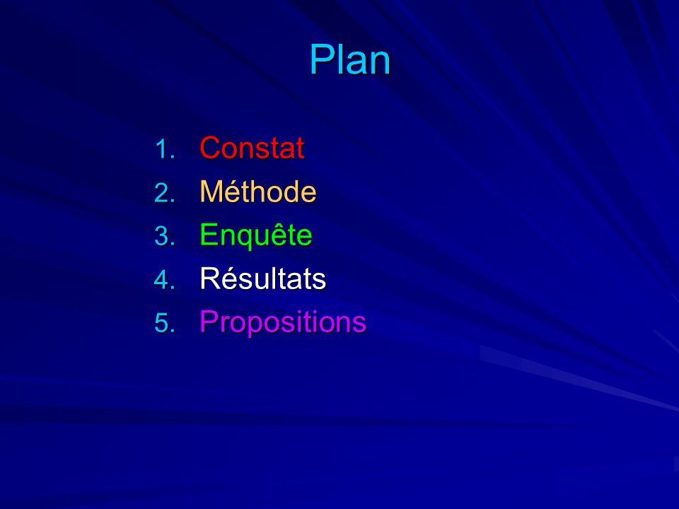 Plan Constat Méthode Enquête Résultats Propositions
