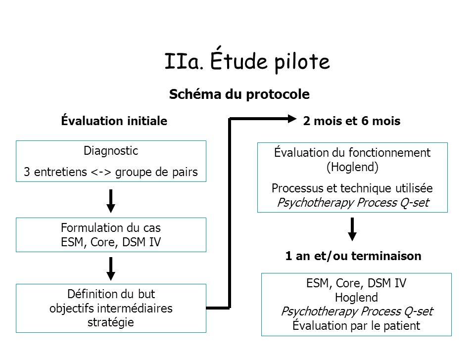 IIa. Étude pilote Schéma du protocole Évaluation initiale