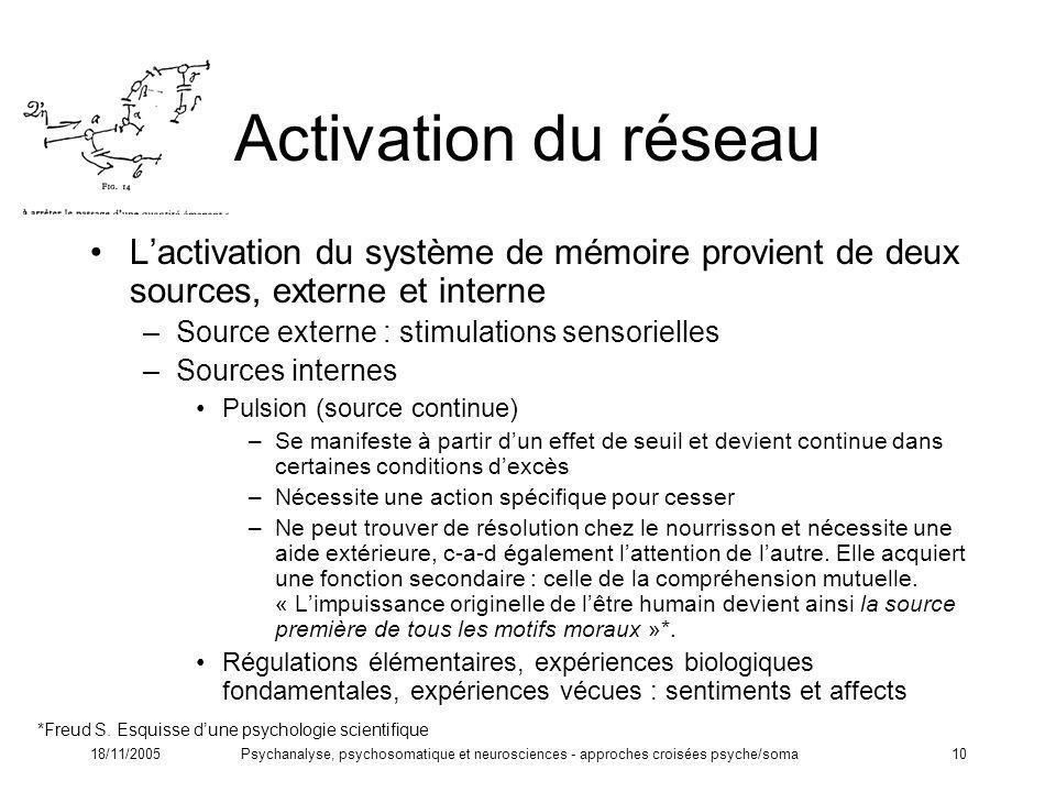 Activation du réseau L'activation du système de mémoire provient de deux sources, externe et interne.