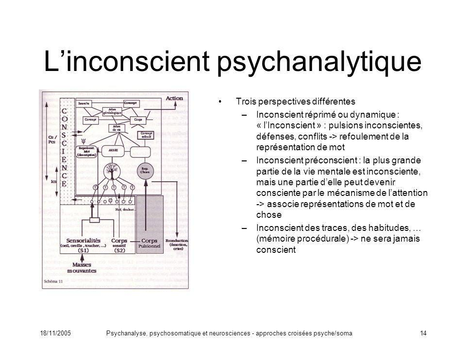 L'inconscient psychanalytique