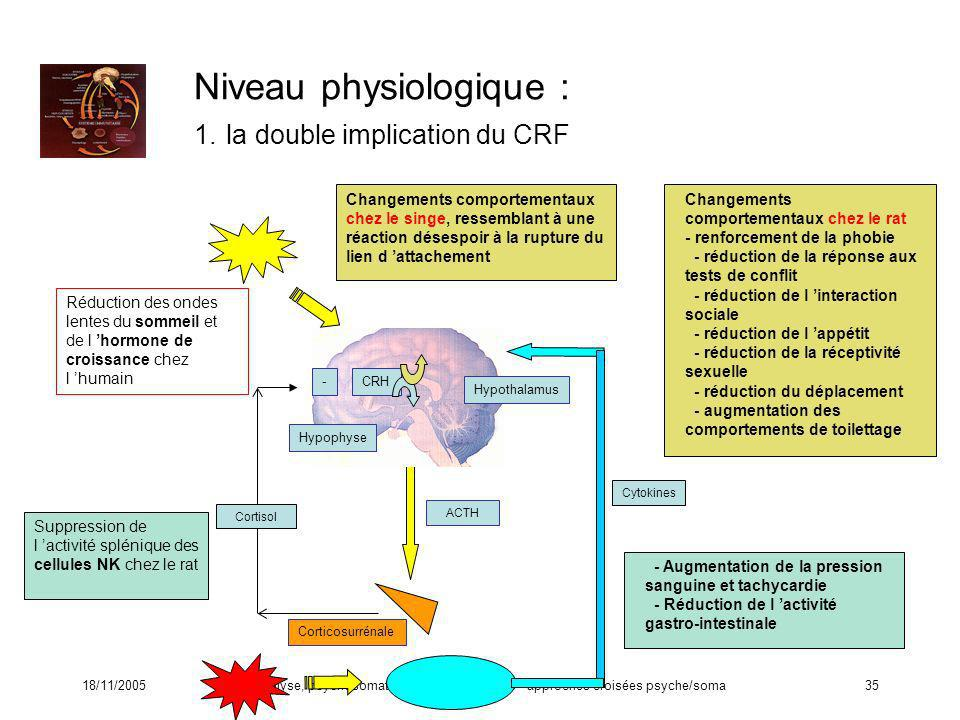 Niveau physiologique : 1. la double implication du CRF