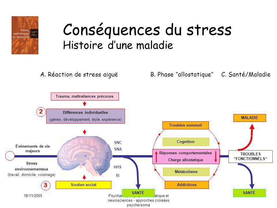 Conséquences du stress Histoire d'une maladie