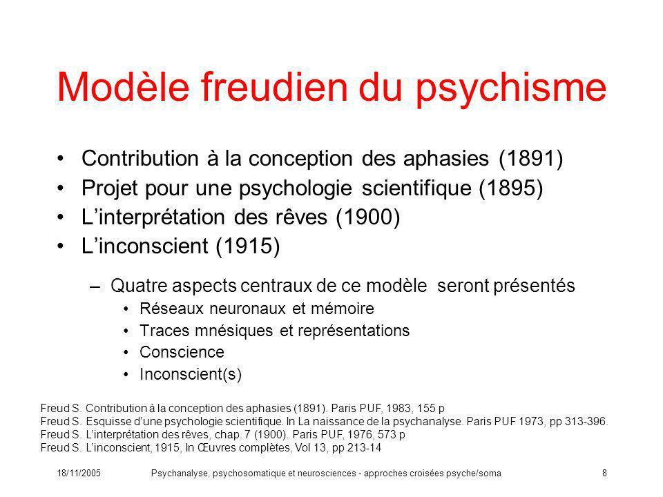 Modèle freudien du psychisme