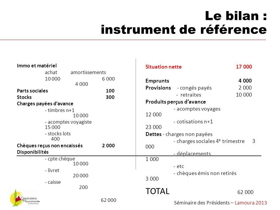 Le bilan : instrument de référence