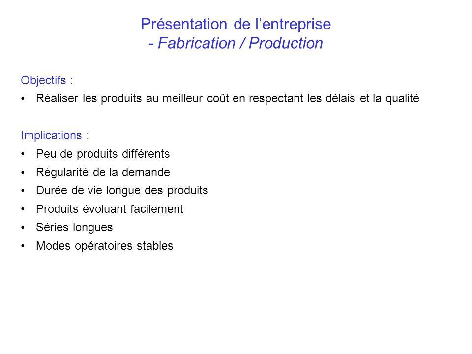 Présentation de l'entreprise - Fabrication / Production