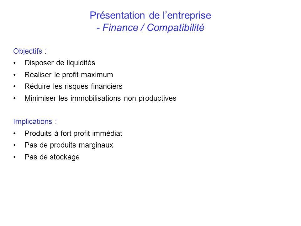 Présentation de l'entreprise - Finance / Compatibilité