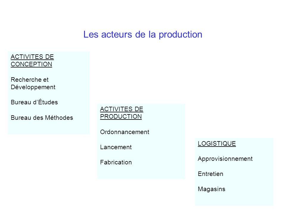 Les acteurs de la production