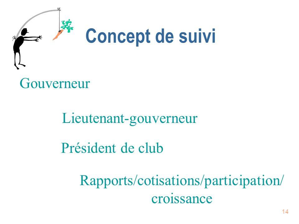 Concept de suivi Gouverneur Lieutenant-gouverneur Président de club
