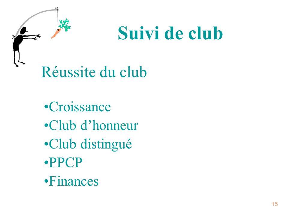 Suivi de club Réussite du club Croissance Club d'honneur