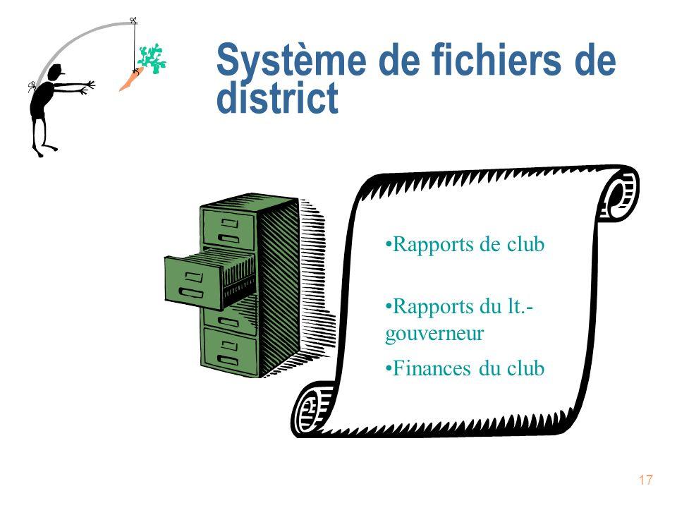 Système de fichiers de district