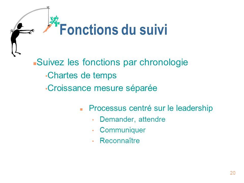 Fonctions du suivi Suivez les fonctions par chronologie