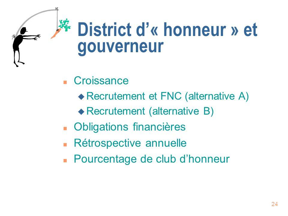 District d'« honneur » et gouverneur