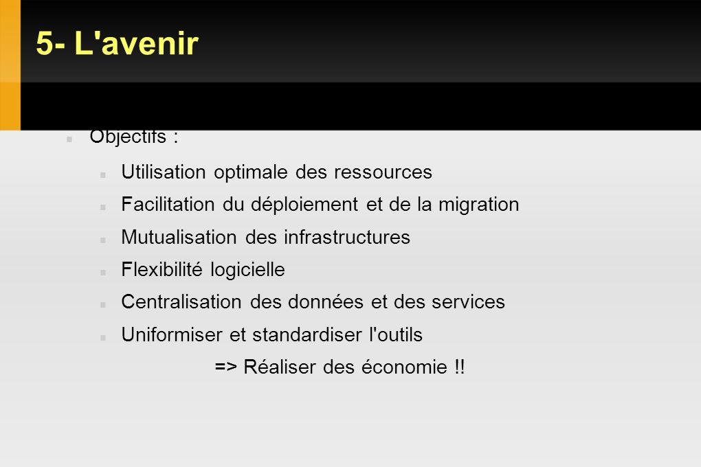 5- L avenir VDI : Objectifs Gains et limites Objectifs :