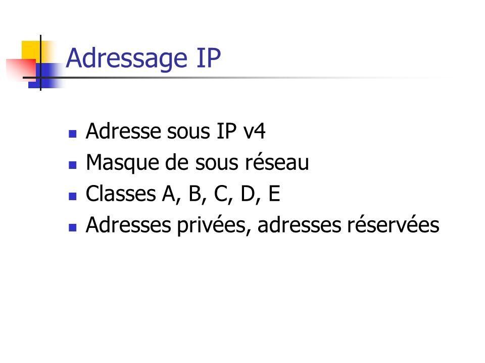 Adressage IP Adresse sous IP v4 Masque de sous réseau