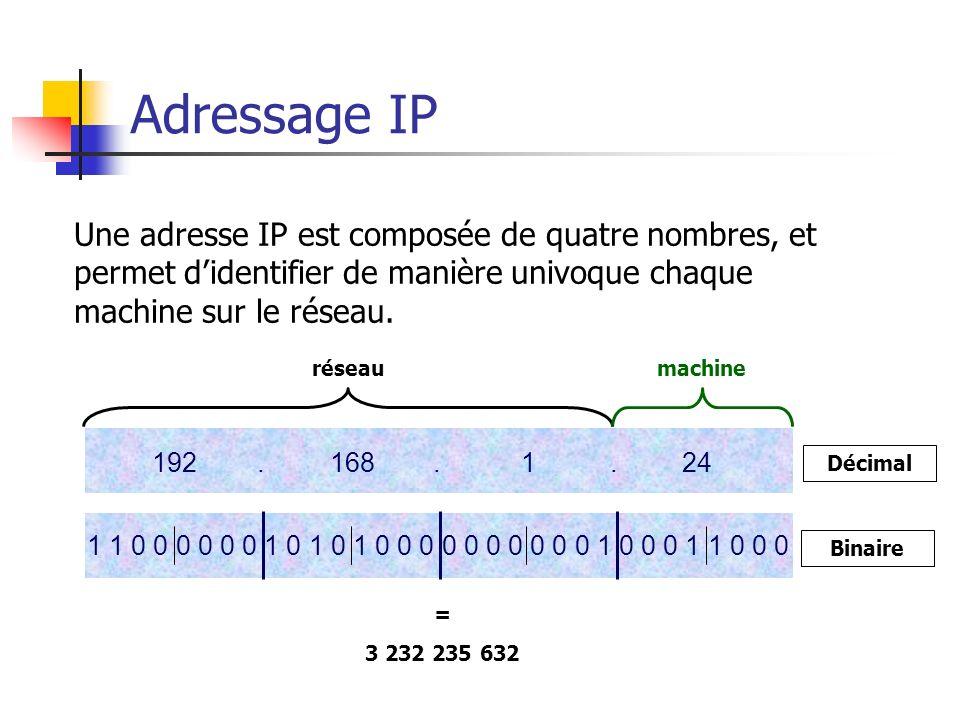 Adressage IP Une adresse IP est composée de quatre nombres, et permet d'identifier de manière univoque chaque machine sur le réseau.