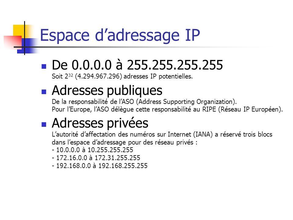 Espace d'adressage IP De 0.0.0.0 à 255.255.255.255 Soit 232 (4.294.967.296) adresses IP potentielles.