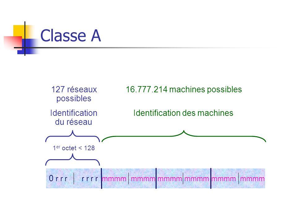 Classe A 127 réseaux possibles 16.777.214 machines possibles