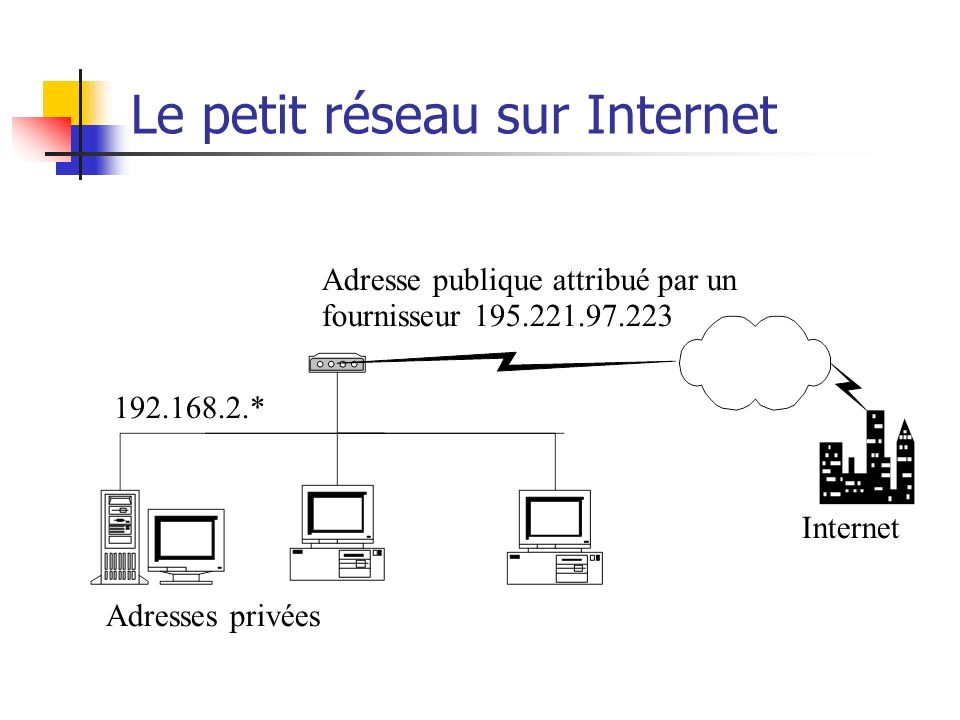 Le petit réseau sur Internet