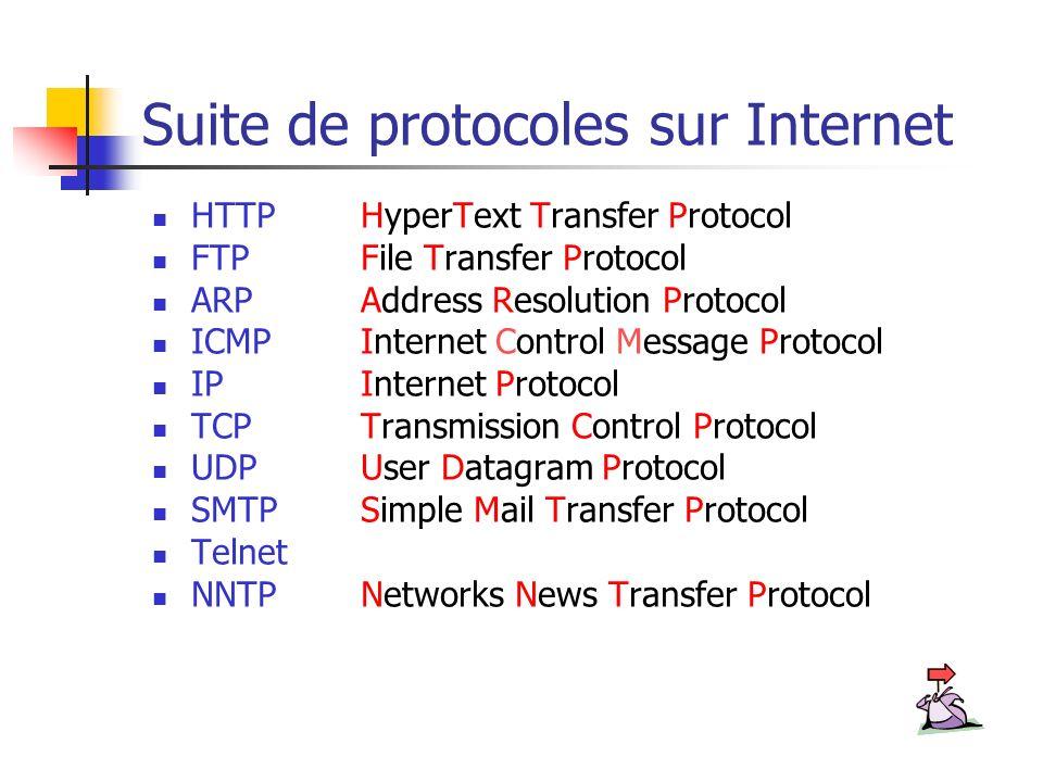 Suite de protocoles sur Internet