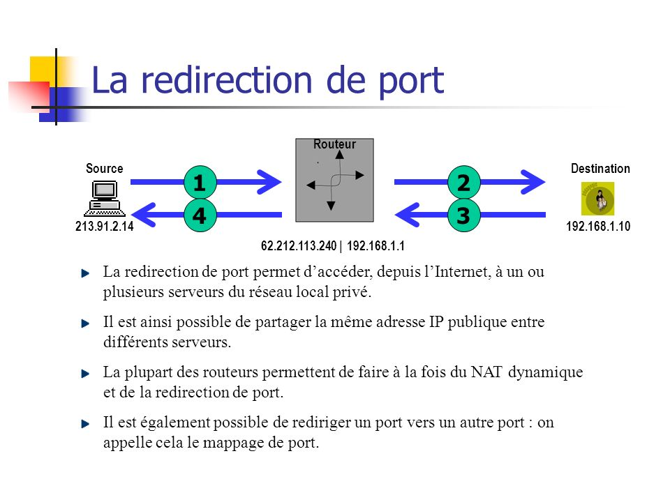 La redirection de port 1 2 3 4 1 2 4 3 x x x x