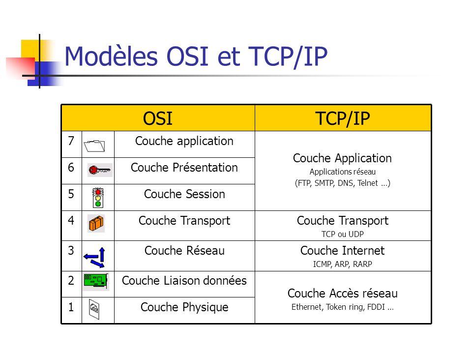 Modèles OSI et TCP/IP TCP/IP OSI Couche Physique 1 Couche Accès réseau