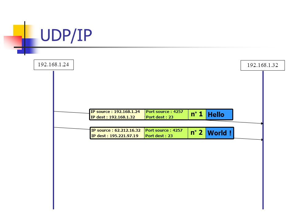 UDP/IP World ! n° 2 Hello n° 1 192.168.1.24 192.168.1.32