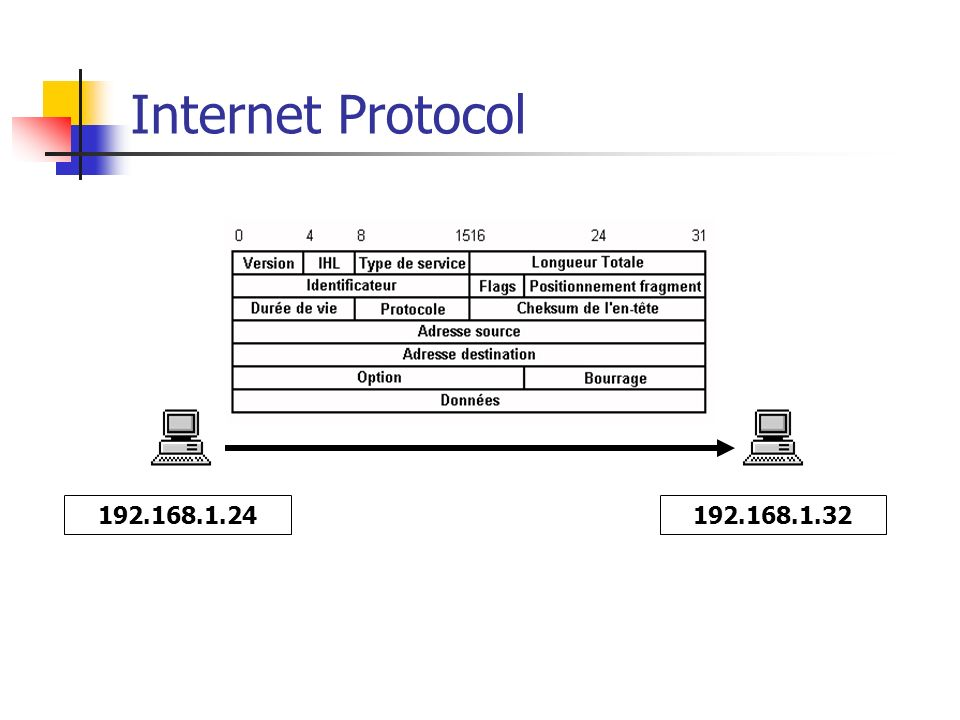Internet Protocol 192.168.1.24 192.168.1.32