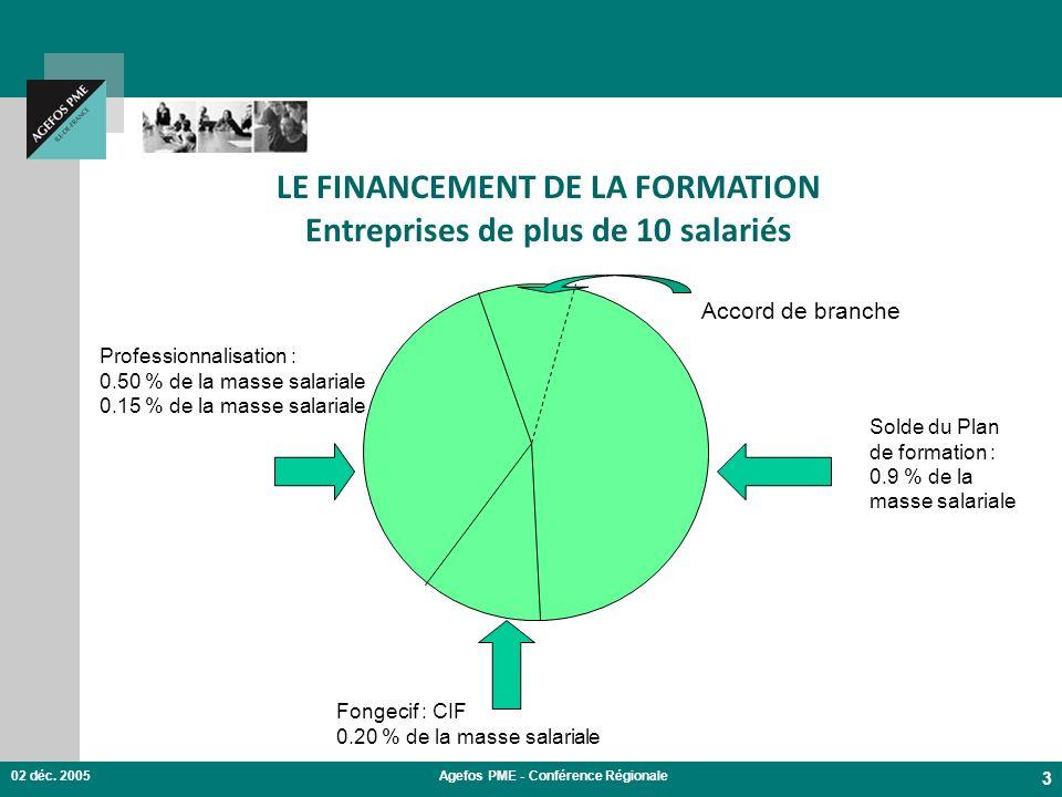 LE FINANCEMENT DE LA FORMATION Entreprises de plus de 10 salariés