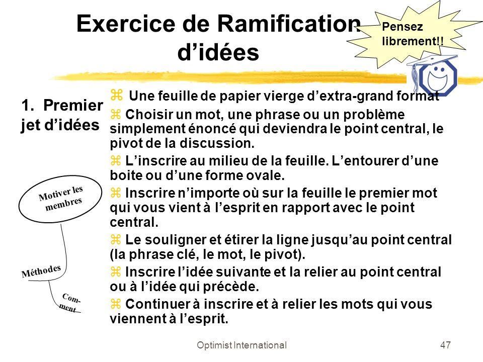 Exercice de Ramification d'idées