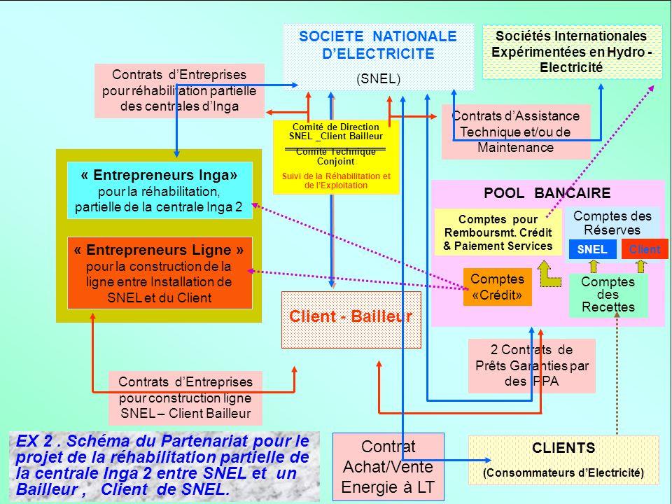 Contrat Achat/Vente Energie à LT Client - Bailleur