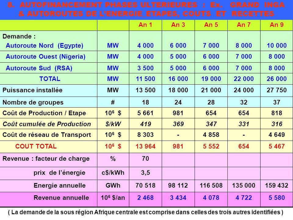 8. AUTOFINANCEMENT PHASES ULTERIEURES : Ex. GRAND INGA & AUTOROUTES DE L'ENERGIE_ETAPES, COUTS ET RECETTES.
