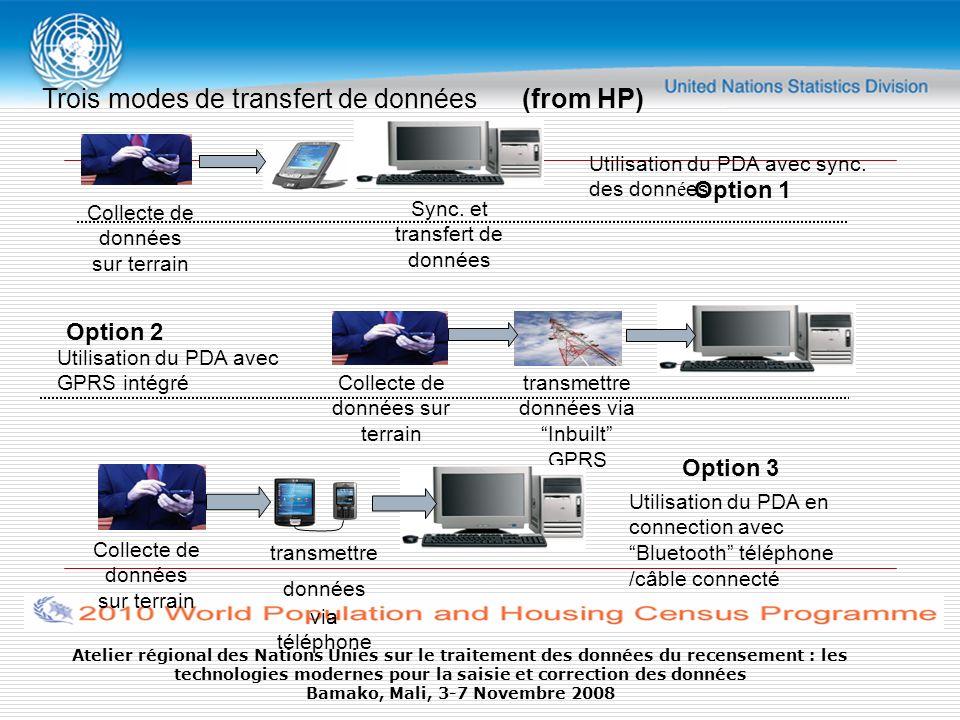 Trois modes de transfert de données (from HP)