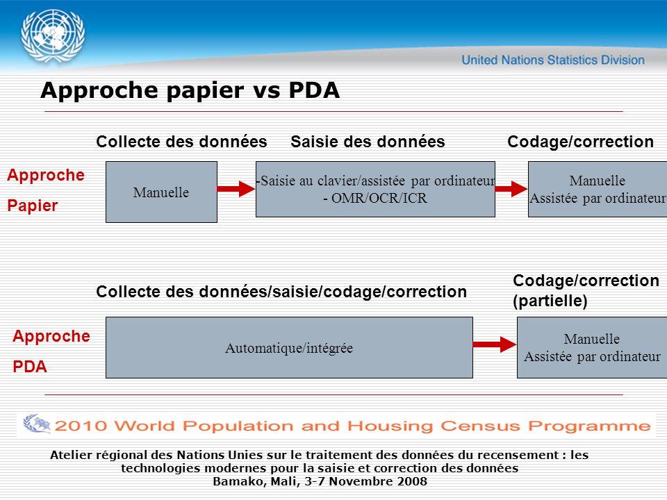 Approche papier vs PDA Collecte des données Saisie des données