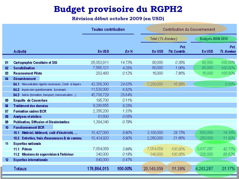 Budget provisoire du RGPH2 Révision début octobre 2009 (en USD)