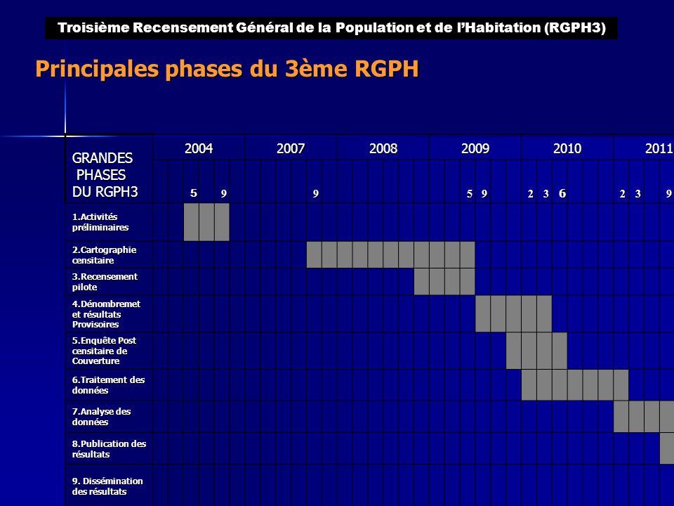 Principales phases du 3ème RGPH