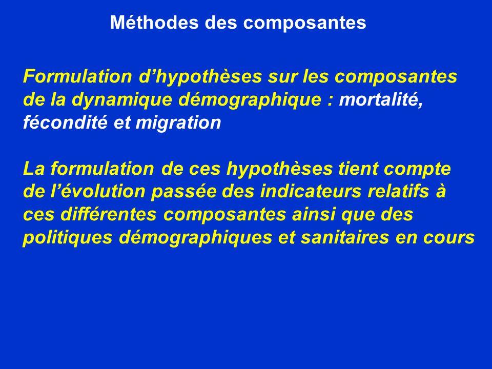Méthodes des composantes