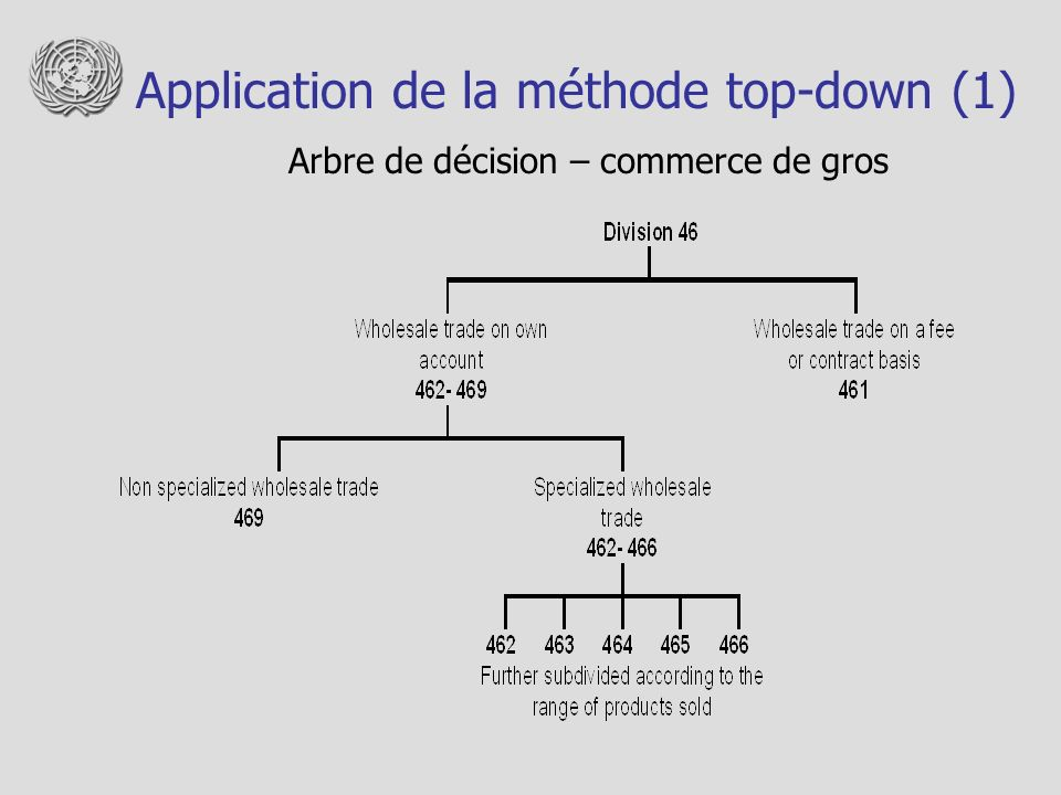 Application de la méthode top-down (1)