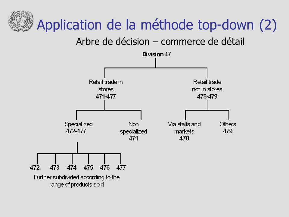 Application de la méthode top-down (2)