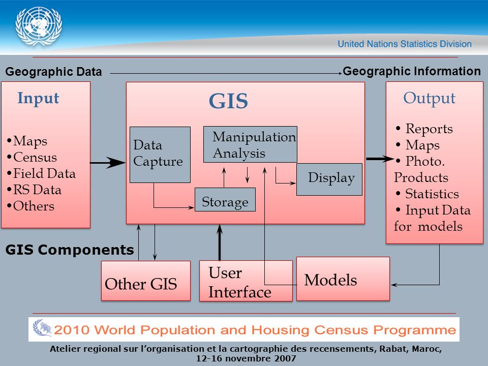 GIS Input Output User Interface Models Other GIS Reports Maps