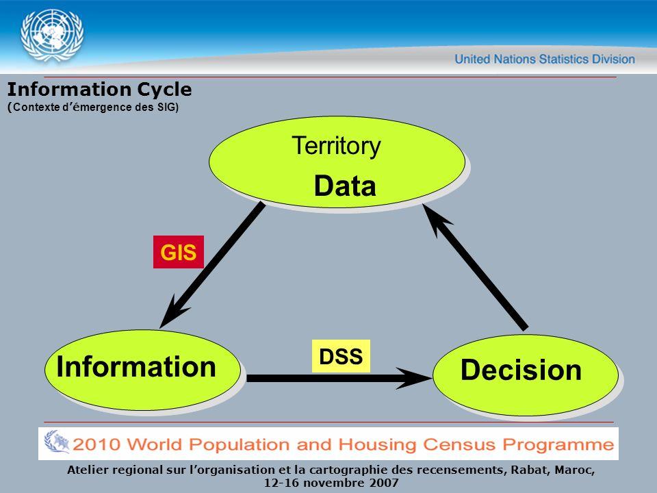 Information Cycle (Contexte d'émergence des SIG)
