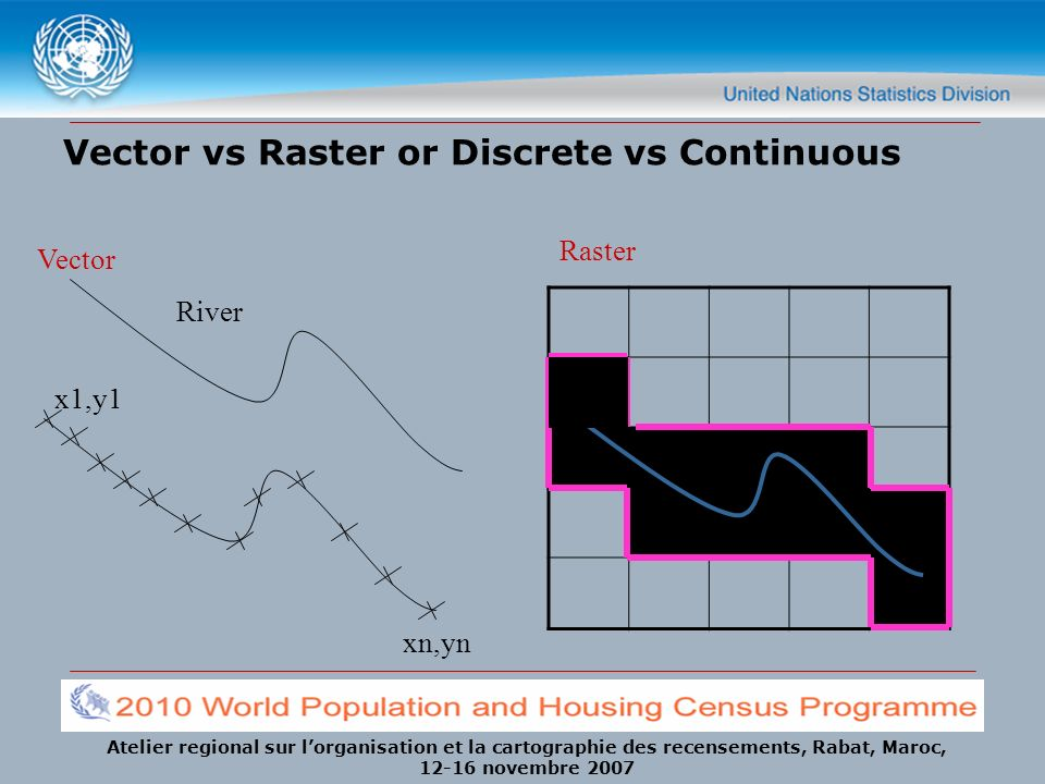 Vector vs Raster or Discrete vs Continuous
