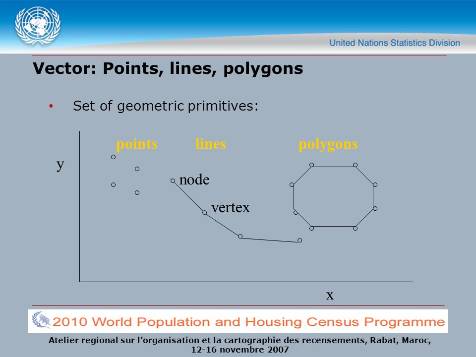 Vector: Points, lines, polygons