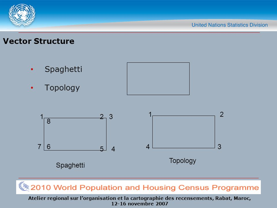 Vector Structure Spaghetti Topology 1 2 1 2 3 8 7 6 4 3 5 4 Topology