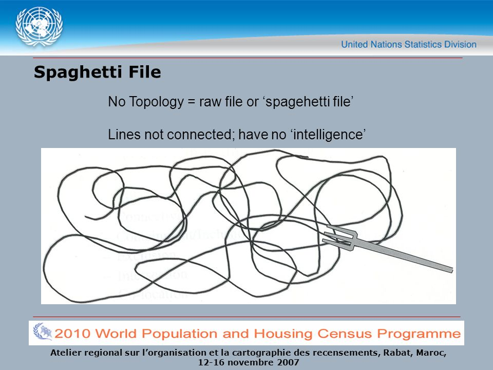 Spaghetti File No Topology = raw file or 'spagehetti file'